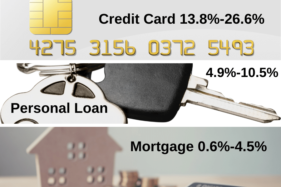 In order of most expensive: Credit Card, Personal Loan and Mortgage